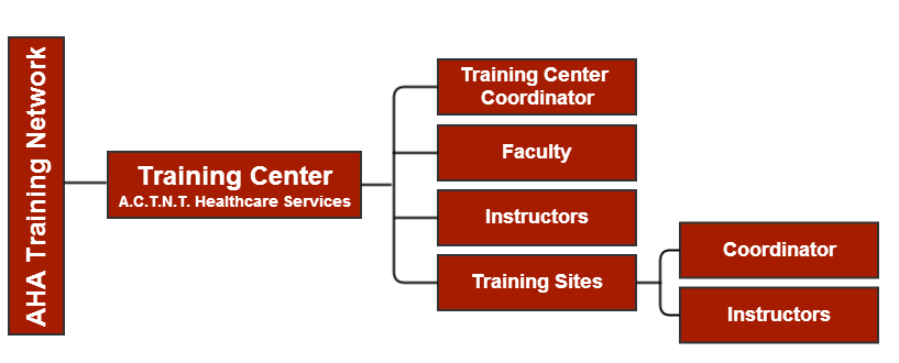 American Heart Association AHA Training Center Flowchart